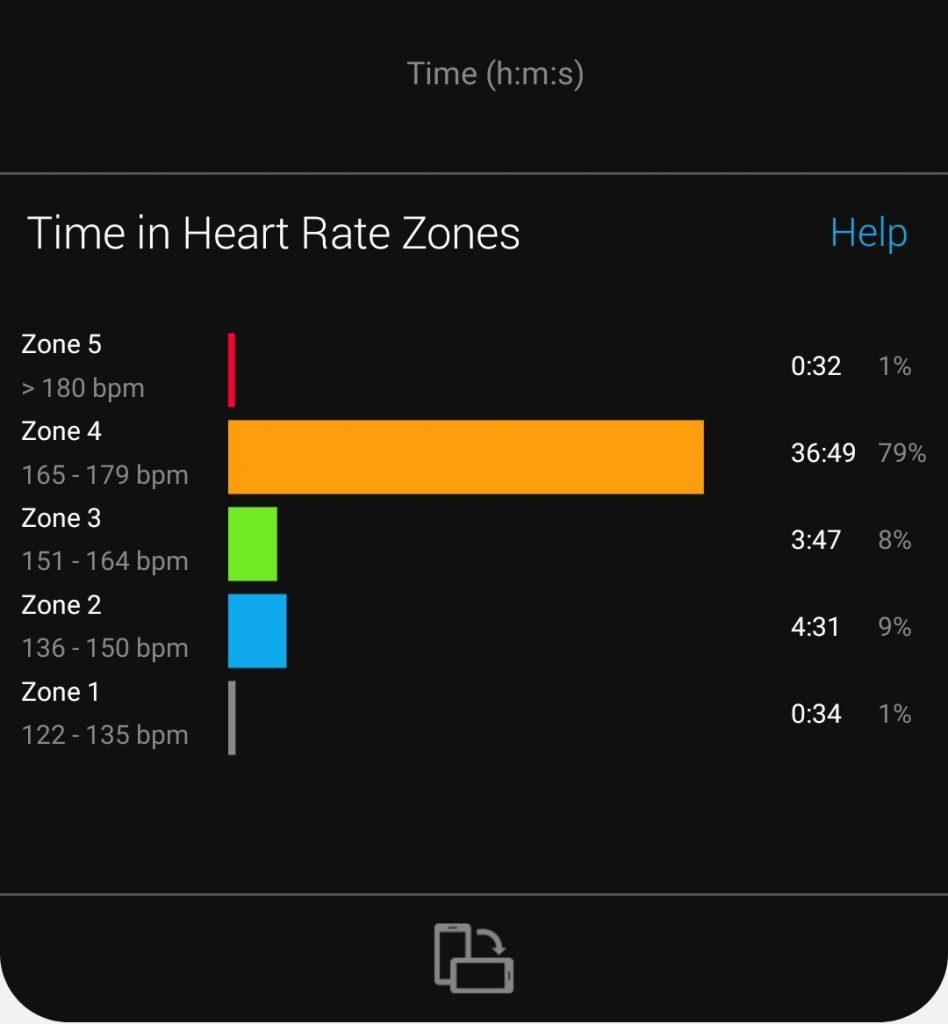 Zone 4 Running Data